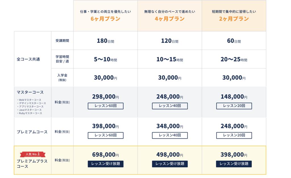 コードキャンプの料金表